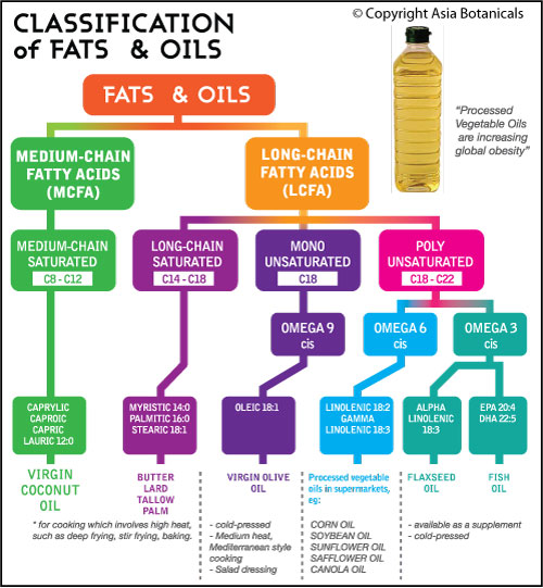 coconut oil malaysaiMedium-Chain-Fatty-Acids2