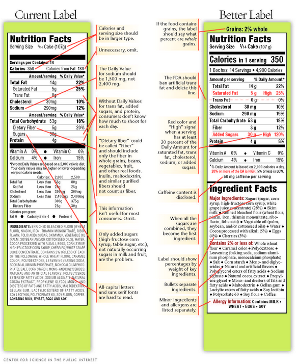 nutrition label new 2014