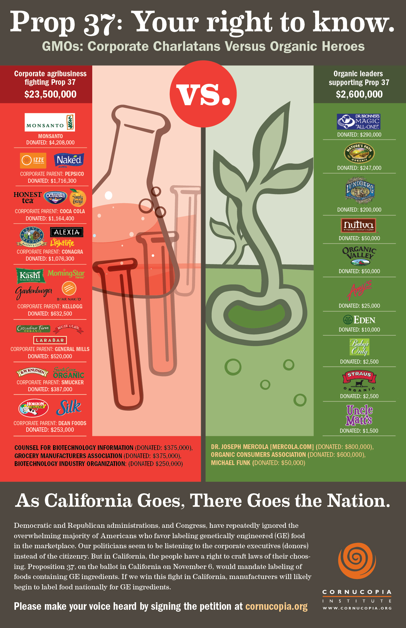 http://www.organicauthority.com/foodie-buzz/natural-foods-fighting-gmo-labeling.html