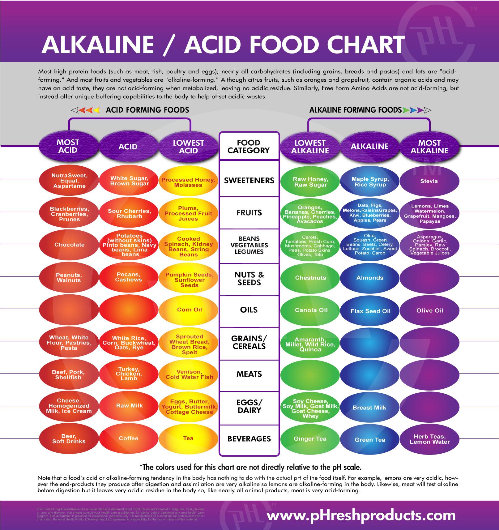 Acid Alkaline Balance For Your Health Ph Balancing The Body Vibrant Wellness Journal